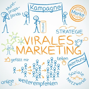 Alles über Virales Marketing