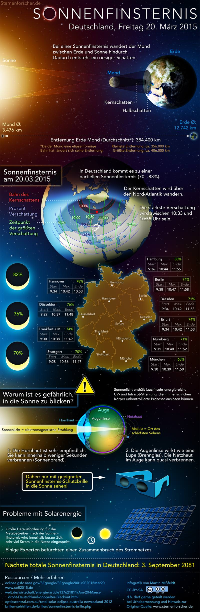 sonnenfinsternis-infografik