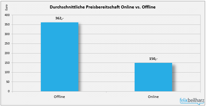 Durchschnittliche Preisbereitschaft Online und Offline