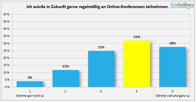 Die Menschen haben Lust auf Online-Konferenzen