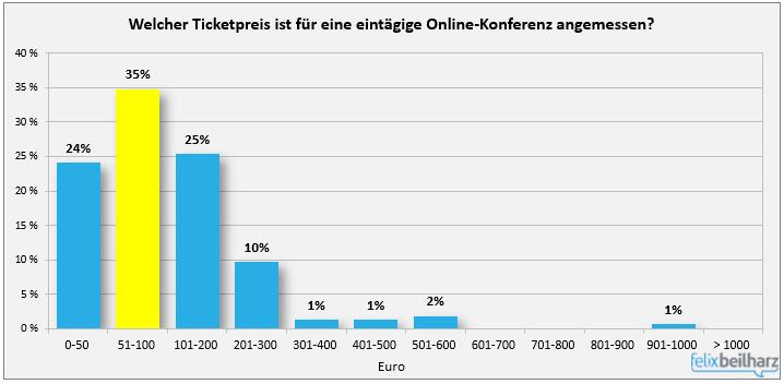 Welcher Ticketpreis ist für eine eintägige Online-Konferenz angemessen?